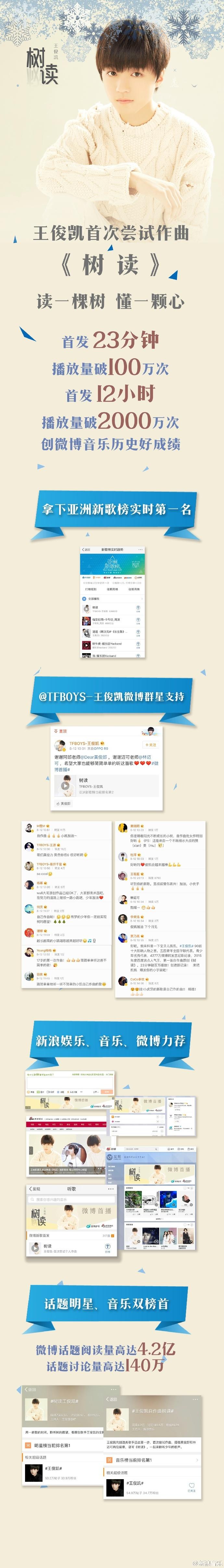 【160815】王俊凯《树读》成绩不俗 播放量超7500万