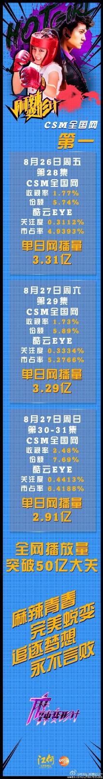 [160829]《麻辣变形计》连续三天全国收视率第一!